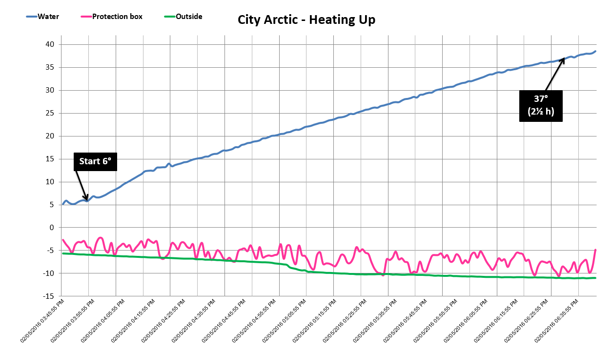 arctic city palju